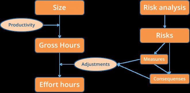 simplified-estimating-model