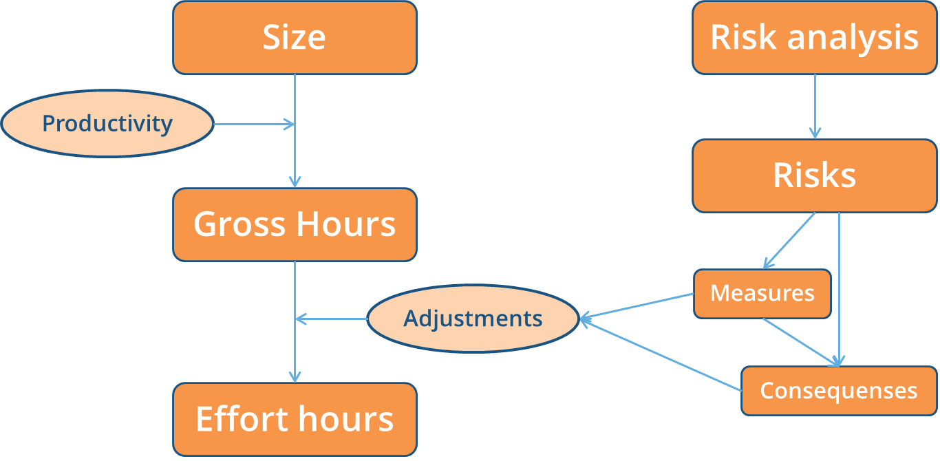 Software size measures and their use in software project cost estimation
