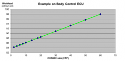 Effort vs COSMIC size for ECU software