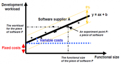 Control of precision of cost estimates