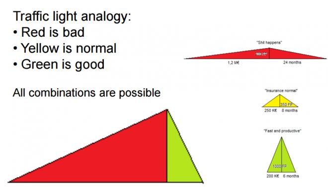 triangle benchmarking